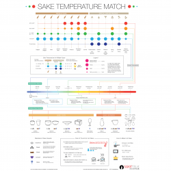 Sake Temperature Match Poster